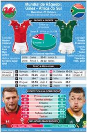 RÂGUEBI: Mundial de Râguebi 2019, Antevisão da meia-final: Gales - África do Sul infographic