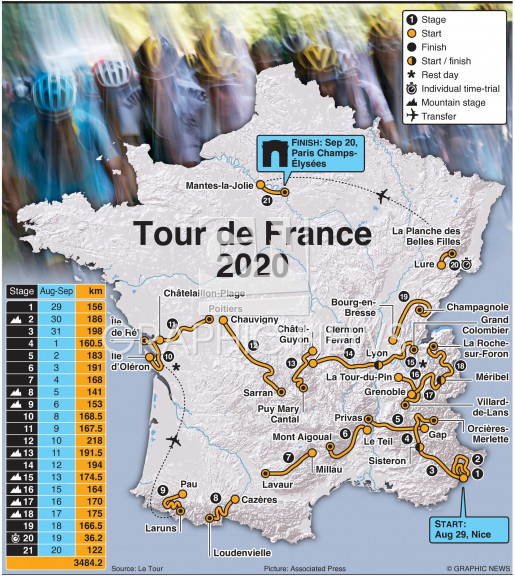 Tour de France 2020 route infographic