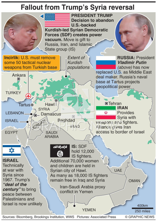 Key players in Syria conflict  infographic