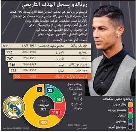 كرة قدم: رونالدو يسجل الهدف الـ ٧٠٠ التاريخي infographic