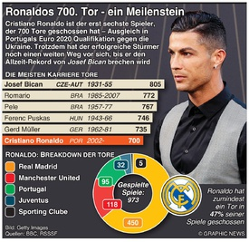 FUSSBALL: Ronaldo schiesst 700. Tor infographic