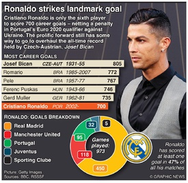 SOCCER: Ronaldo strikes landmark 700th goal infographic