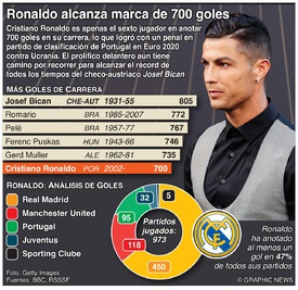 SOCCER: Ronaldo alcanza la marca de 700 goles infographic