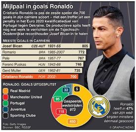 VOETBAL: Ronaldo bereikt mijlpaal in goals infographic