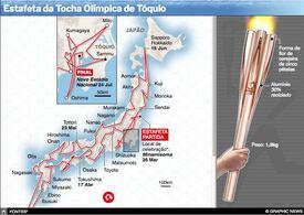TÓQUIO 2020: Estafeta da tocha Olímpica interactivo infographic