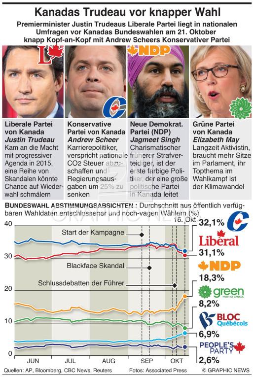 Kanada Parlamentswahl infographic