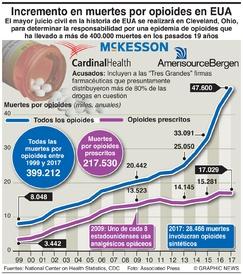 SALUD: Muertes por opioides en EUA infographic