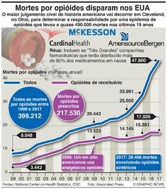 SAÚDE: Mortes por opióides nos EUA infographic