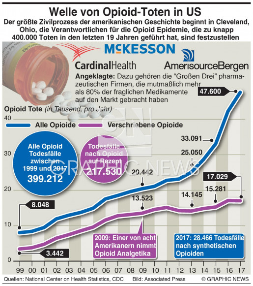 U.S. Opioid Todesfälle infographic