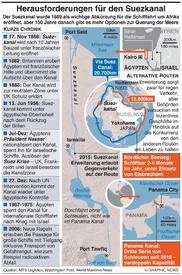 ÄGYPTEN: Herausforderungen für den Suezkanal infographic