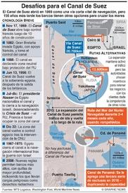 EGIPTO: Desafíos futuros para el Canal de Suez infographic