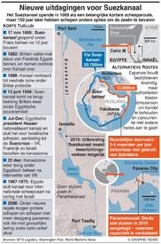EGYPTE: Nieuwe uitdagingen voor Suezkanaal infographic