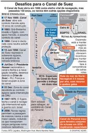 EGIPTO: Desafios para o canal de Suez nos 150 anos infographic