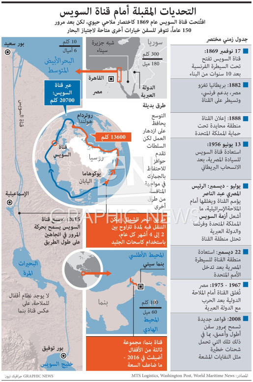 Challenges ahead for Suez Canal infographic