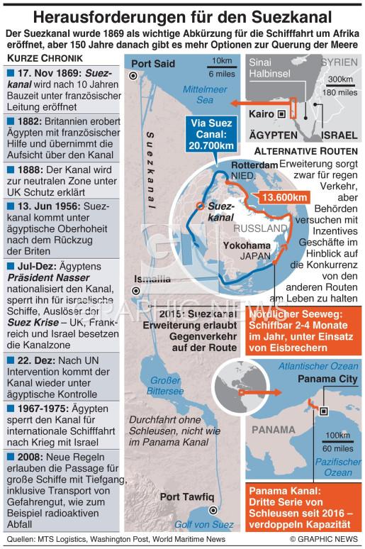 Herausforderungen für den Suezkanal infographic