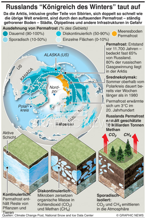 Russlands Permafrost taut auf infographic