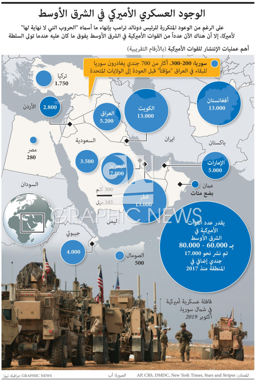 U.S. presence in the Middle East infographic