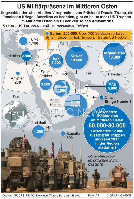US Präsenz im Mittleren Osten infographic