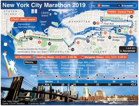 LEICHTATHLETIK: New York Marathon 2019 infographic