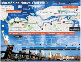 ATLETISMO: Maratón de Nueva York 2019 infographic