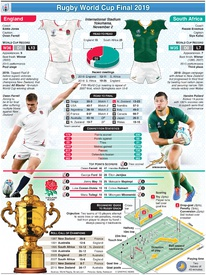 RUGBY: Rugby World Cup 2019 Final preview: England v South Africa infographic