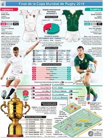 RUGBY: Previo Final Copa Mundial de Rugby 2019: Inglaterra-Sudáfrica infographic