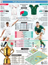 RUGBY: Rugby World Cup 2019 Finale preview: Engeland - Zuid-Afrika infographic