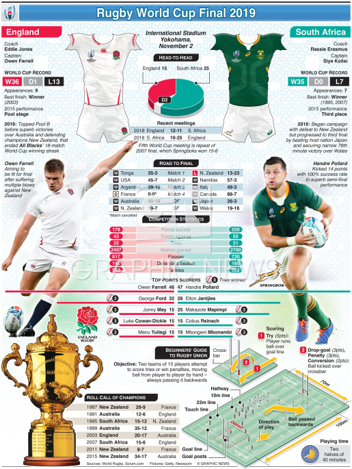 Rugby World Cup 2019 Final preview: England v South Africa infographic