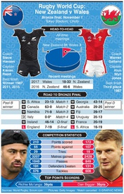 RUGBY: Rugby World Cup 2019 Bronze Final preview: New Zealand v Wales infographic