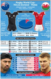 RUGBY: Rugby World Cup 2019 Bronzen Finale preview: Nw.- Zeeland - Wales infographic