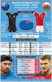 RÂGUEBI: Mundial 2019, Jogo do 3º/4º lugar: Nova Zelândia - Gales infographic