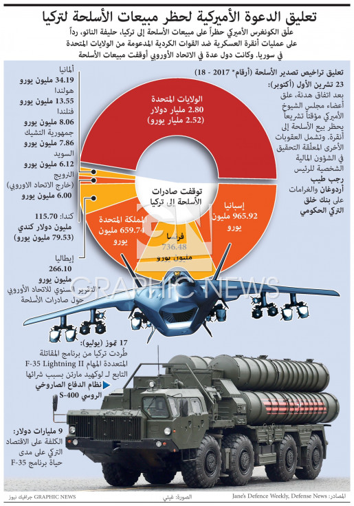 Turkey arms sanctions infographic