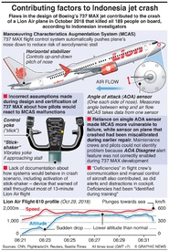 AVIATION: Boeing design at fault in Lion Air crash infographic