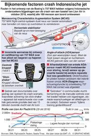 LUCHTVAART: Ontwerp Boeing in de fout bij crash Lion Air infographic
