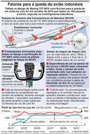 AVIAÇÃO: Design do Boeing contribuiu para o desastre da Lion Air infographic