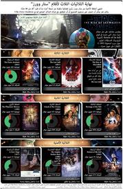 نهاية الثلاثيات الثلاث لأفلام ستار وورز infographic
