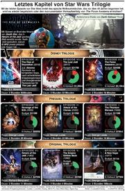 UNTERHALTUNG: Ende von Star Wars Triple Trilogie infographic