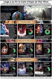 ENTRETENIMIENTO: Llega a su fin la triple trilogía Star Wars infographic