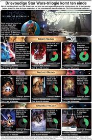 ENTERTAINMENT: Drievoudige Star Wars-trilogie komt tot een eind infographic