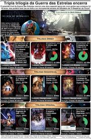 ENTRETENIMENTO: Tripla trilogia da Guerra das Estrelas encerra infographic