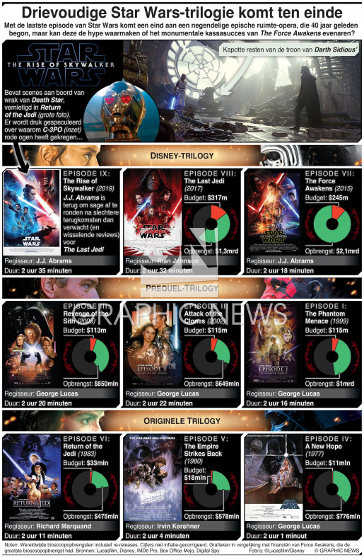 Drievoudige Star Wars-trilogie komt tot een eind infographic
