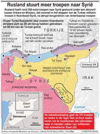 MILITARY: Turks-Russische deal over Syrië infographic