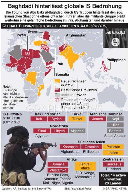 IS globale Provinzen infographic