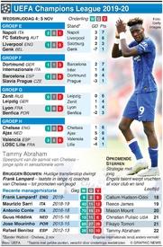 VOETBAL: Champions League Dag 4, dinsdag 5 nov infographic