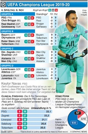SOCCER: Champions League 4. Tag, Mittwoch, 6. Nov infographic