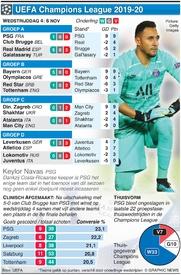 VOETBAL: Champions League Dag 4, woensdag 6 nov infographic