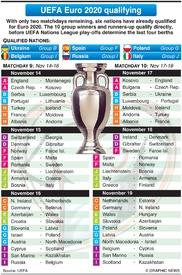 SOCCER: UEFA Euro 2020 Qualifying Days 9-10, November 2019 infographic