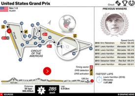 F1: United States GP 2019 interactive infographic