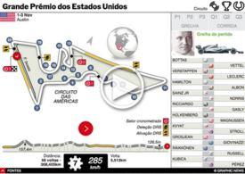 F1: GP dos Estados Unidos 2019 interactivo infographic