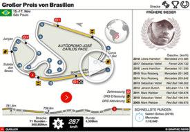 F1: Brazil GP interactive 2019 infographic